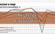 Рецессия в экономике: виды, признаки наступления и варианты развития