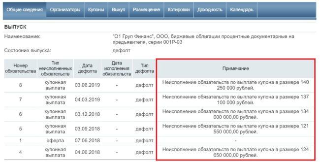 подробная информация по выпуску облигации
