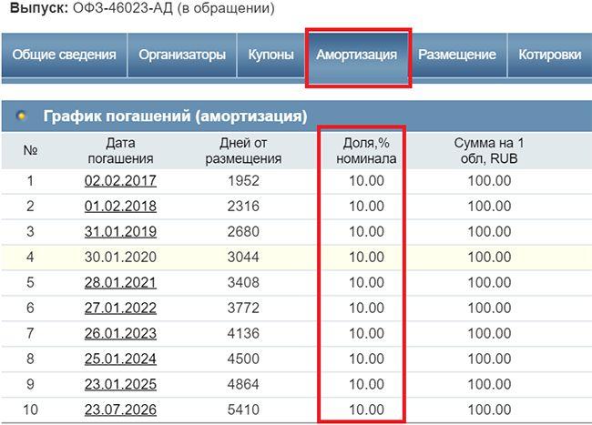 выпуск ОФЗ 46023-АД