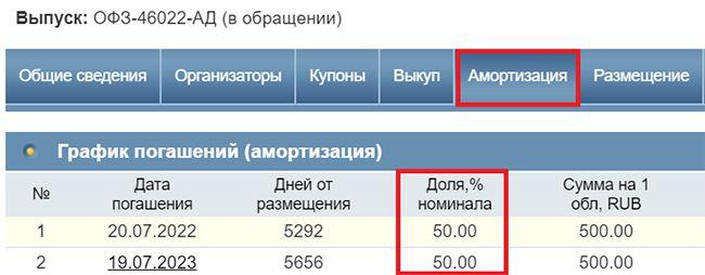 выпуск ОФЗ 46022-АД