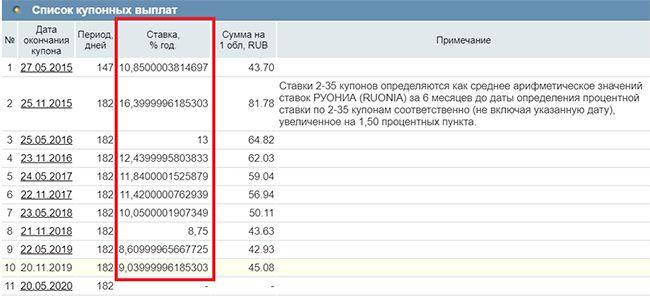 доходность ОФЗ-29009-ПК