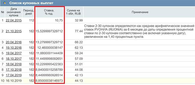 график доходности ОФЗ-29008-ПК