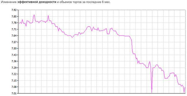 график доходности ОФЗ-26209-ПД