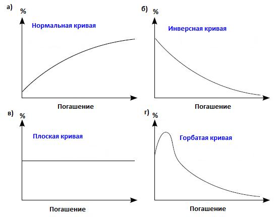 графики кривой доходности