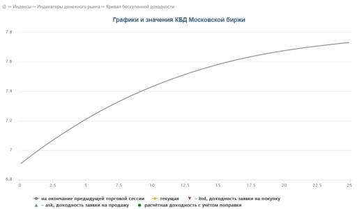график кривой бескупонной доходности ГКО-ОФЗ