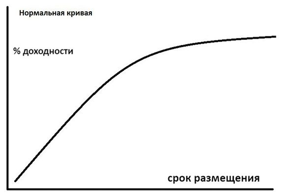 нормальная G-кривая доходности