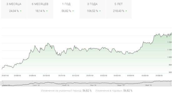 Динамика акций Новатэк
