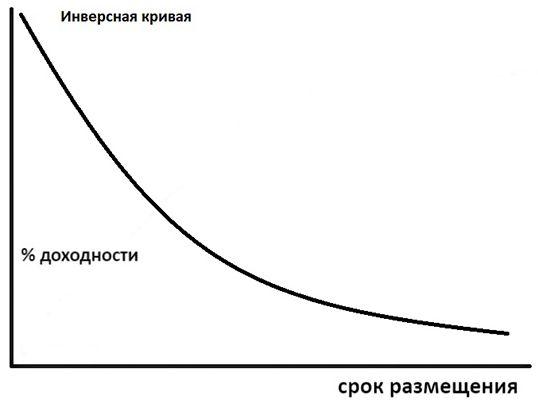 перевернутая бескупонная кривая