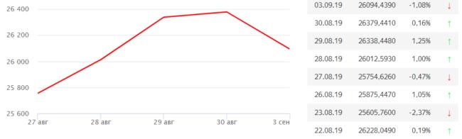график индекса доу джонса за неделю