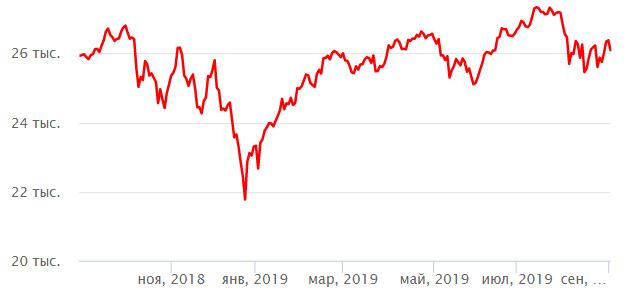 годовой график индекса доу джонс