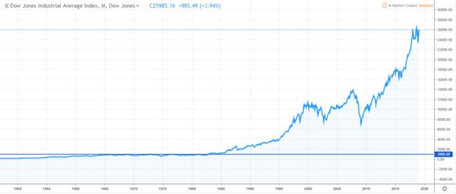 волатильность индекса доу джонс