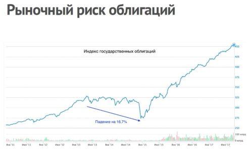 рыночный риск