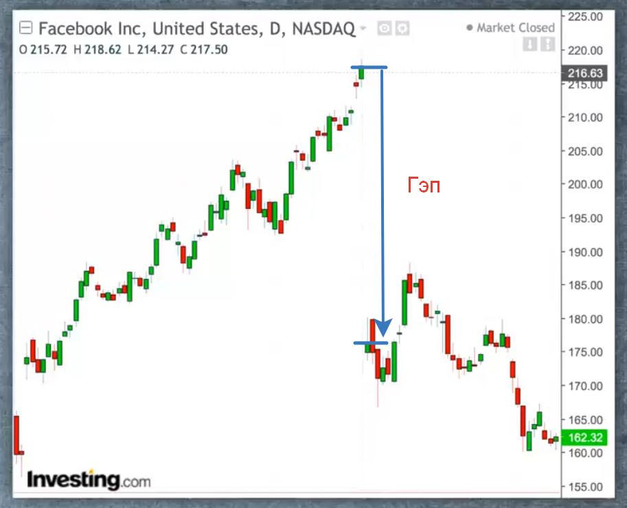 гэп акции фэйсбук